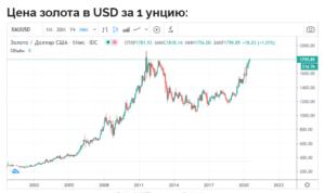 cena na zoloto 300x178 - цена на золото