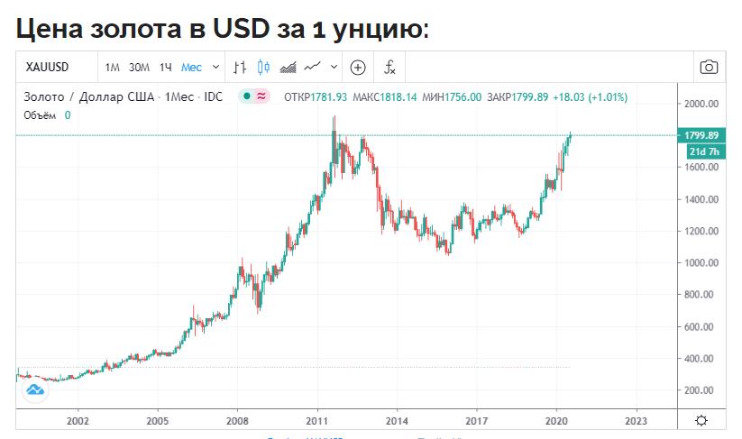 cena na zoloto - На рынке золота идеальный шторм, и это только начало