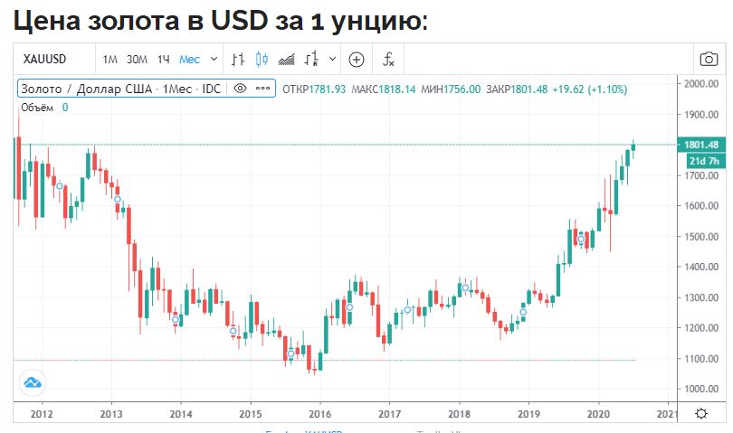 cena zolota - Золото уже по 1800$ - теперь процесс пойдёт быстрее