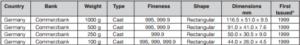 Tablica razmerov lityh slitkov Commerzbank 300x45 - размеры литых слитков Commerzbank