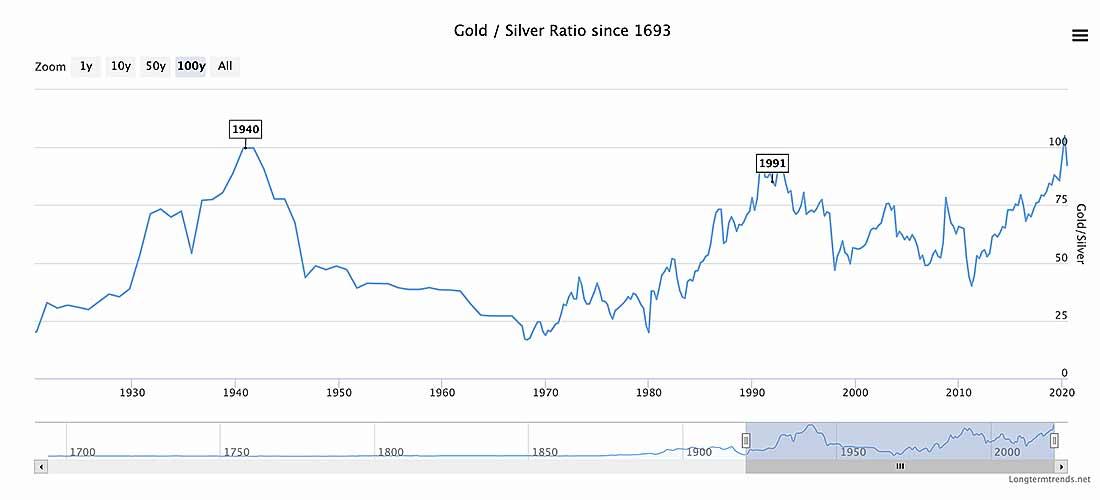 gold silver ratio - Три причины, почему серебро для инвестиции сейчас лучше золота