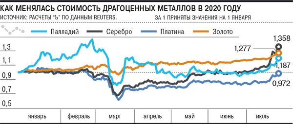 stoimost dragocennih metallov - Инфляция вынуждает инвесторов покупать золото