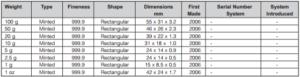 tablica mernyh shtampovannyh zolotyh slitkov Umicore 300x77 - таблица мерных (штампованных) золотых слитков Umicore