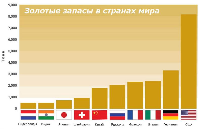 zolotye zapasy v stranah mira rejting - Сколько золотых слитков сделают вас миллиардером?