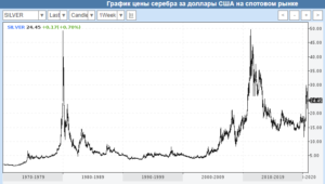 Cena serebra 300x170 - Цена серебра