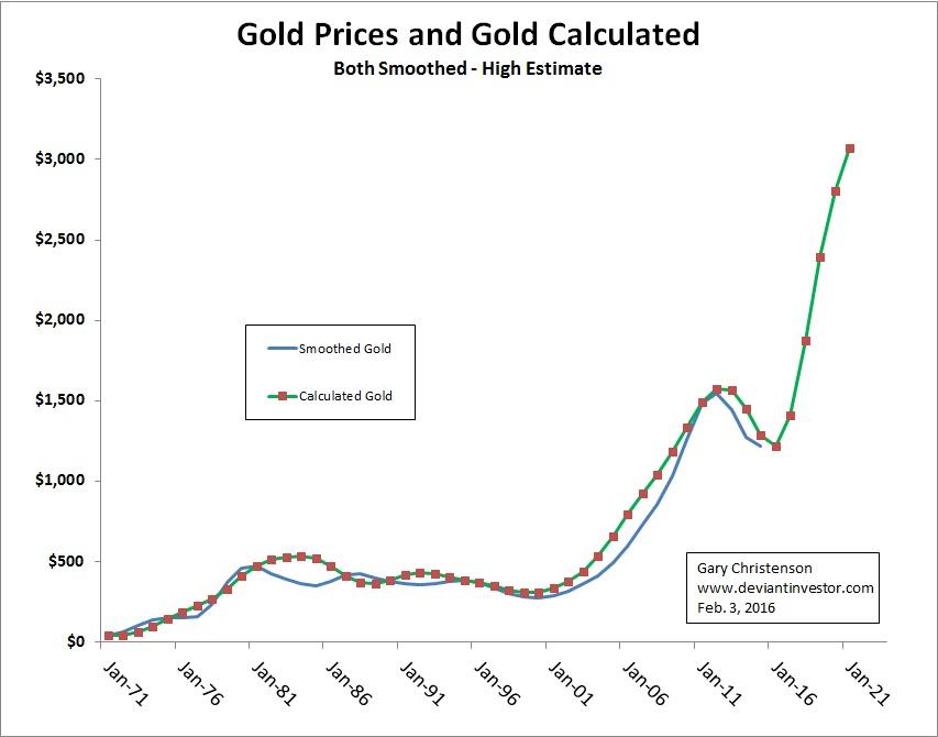goldprices goldcalc - Три сценария роста золота: от 3000$ - 5000$ к 2022 году