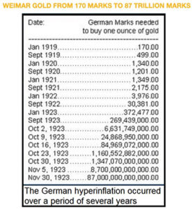 weimar gold from 170 marks to 87 trillion marks 276x300 - weimar gold from 170 marks to 87 trillion marks