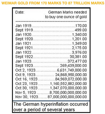 weimar gold from 170 marks to 87 trillion marks - Эгон фон Грейерц: смерть денег приближается