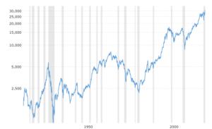 Dow Jones Historical Chart 300x183 - Dow Jones Historical Chart