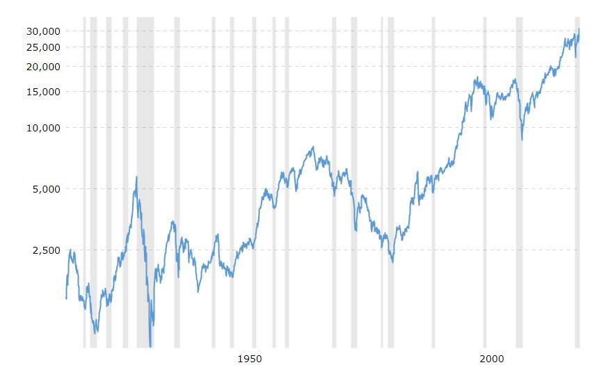 """Dow Jones Historical Chart - Эгон фон Грейерц: """"Потратьте деньги сегодня, ведь завтра они обесценятся"""""""