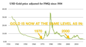 2021 03 22 203536 300x164 - usd gold price adjusted for fmq since 1934